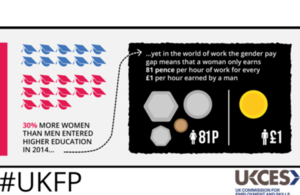 UKCES Futures Programme gender balance competition infographic