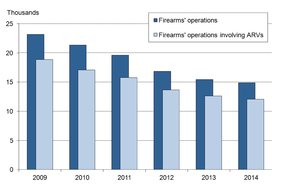 Police firearms' operations and police firearms' operations involving ARVs, year ending March 2009 to 2014, England and Wales.