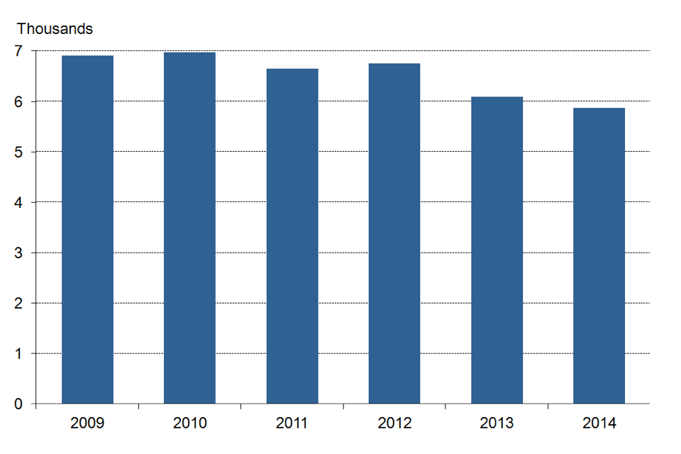 Police firearms' officers, as at 31 March 2009 to 2014, England and Wales.