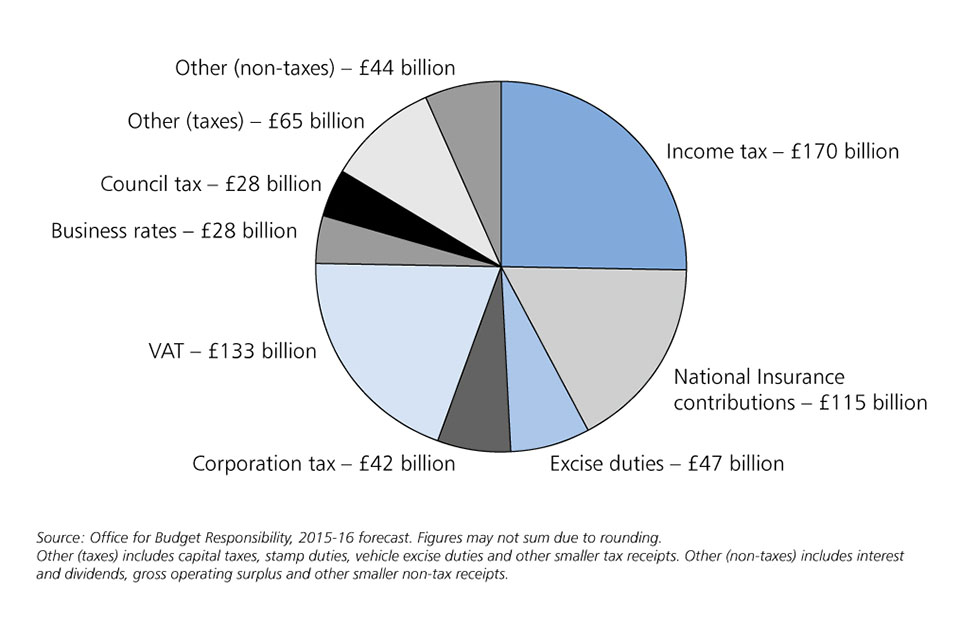 Summer Budget 2015 - GOV UK
