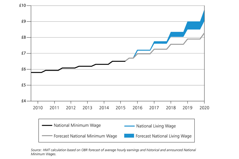 How To Afford The National Living Wage