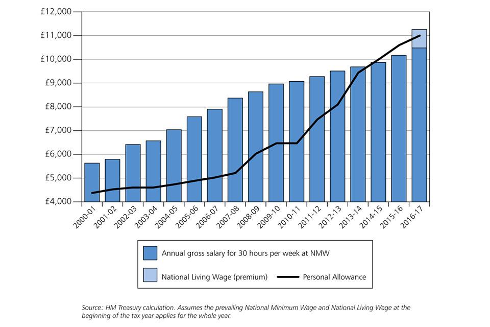 Summer Budget 2015 - GOV.UK