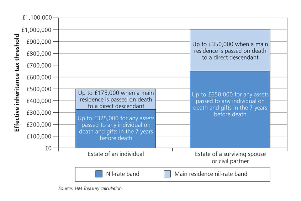 Effective Inheritance Tax thresholds by 2020-21