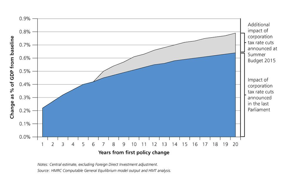 Chart 1.20