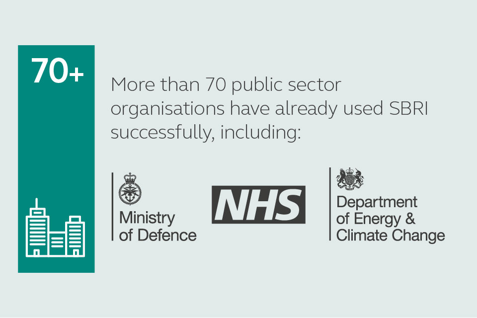 More than 70 public sector organisations have already used SBRI successfully including the Ministry of Defence, the NHS and the Department of Energy & Climate Change
