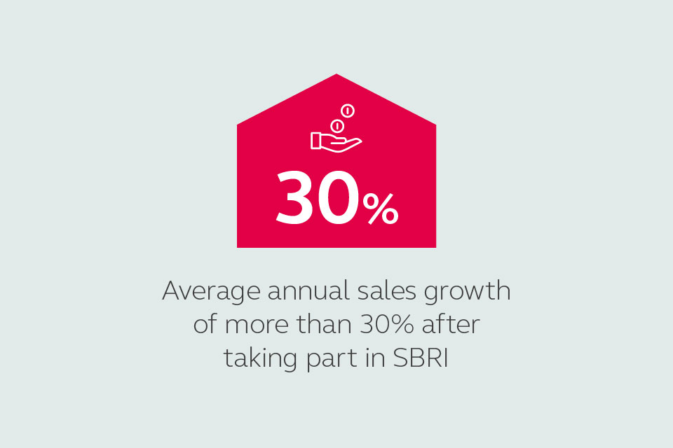 Businesses report average annual sales growth of more than 30% after taking part in SBRI.