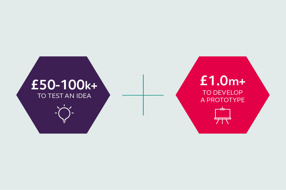 Businesses can get up to £100,000 or more to test and idea and up to £1 million or more to develop a prototype.