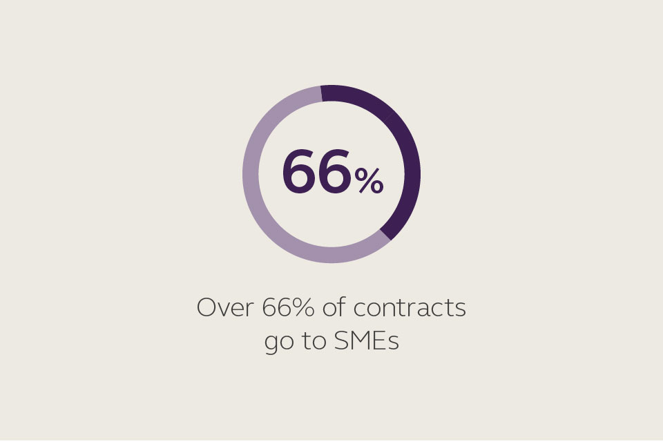 SBRI supports small businesses - over 66% of contracts go to SMEs.