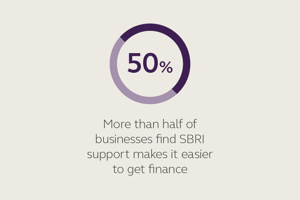 More than half of businesses find SBRI support makes it easier to get finance.