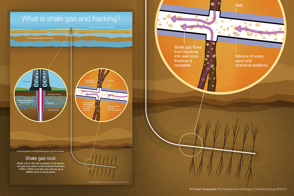 Guidance: About shale gas and hydraulic fracturing (fracking)