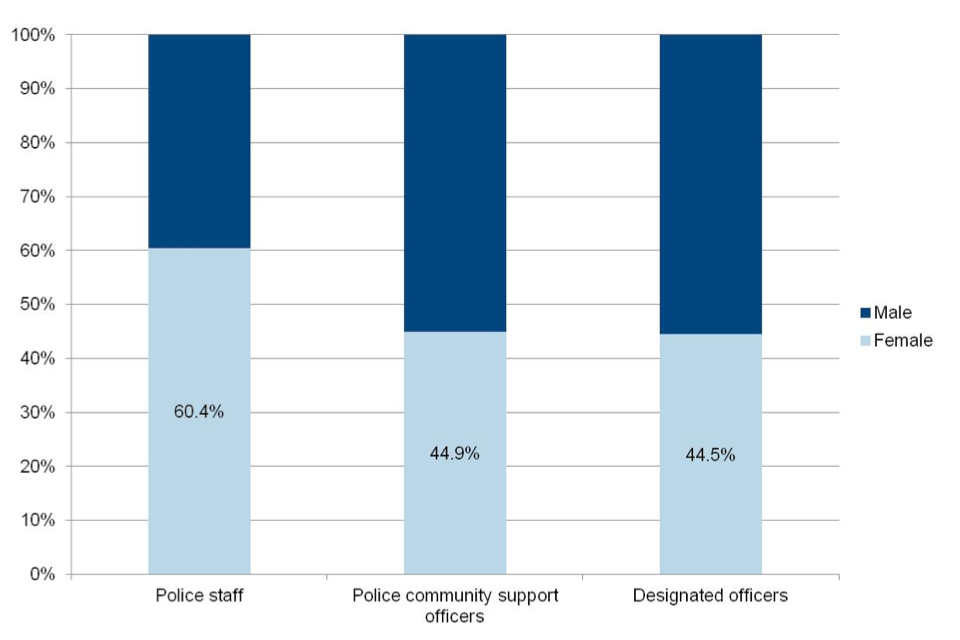 Police workforce, England and Wales: 31 March 2015 - GOV UK