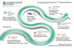 Timeline for AAR engagement activity