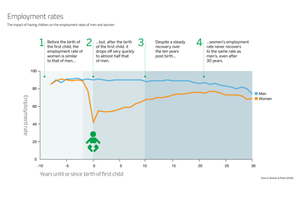 Infographic showing the impact of having children on the employment rates of men and women