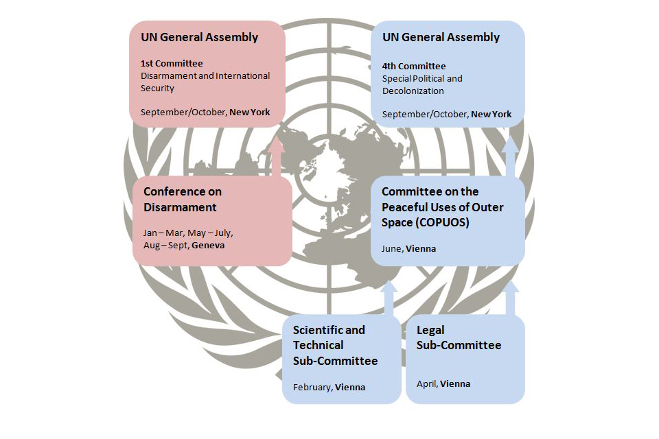Outer space policy making in the UN system