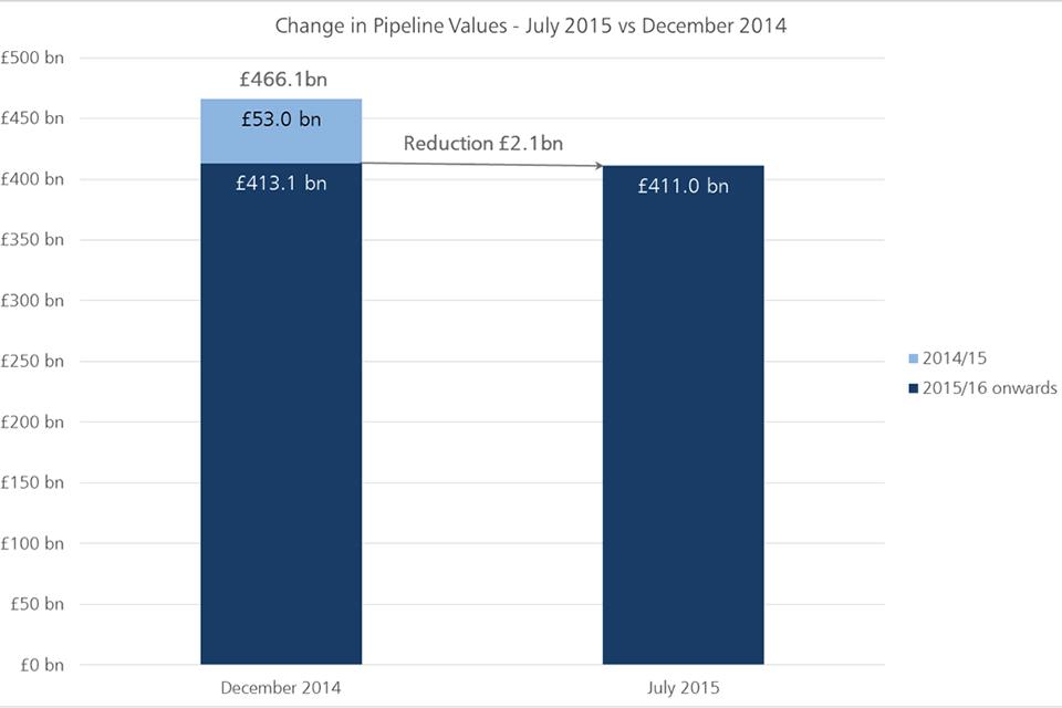 Change in pipeline values