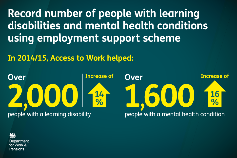 Record numbers of people with learning disabilities and mental health conditions are using Access to Work