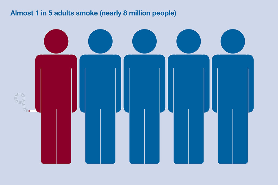 Almost 1 in 5 adults smoke (nearly 8 million people)