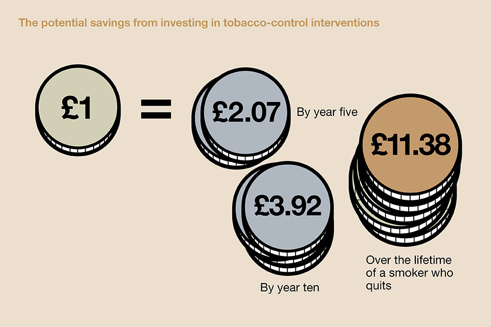 The potential savings from investing in stop smoking services