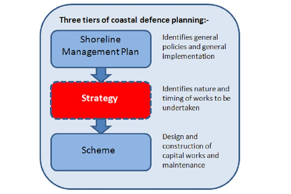A flow diagram to show the 3 tiers of coastal defence planning