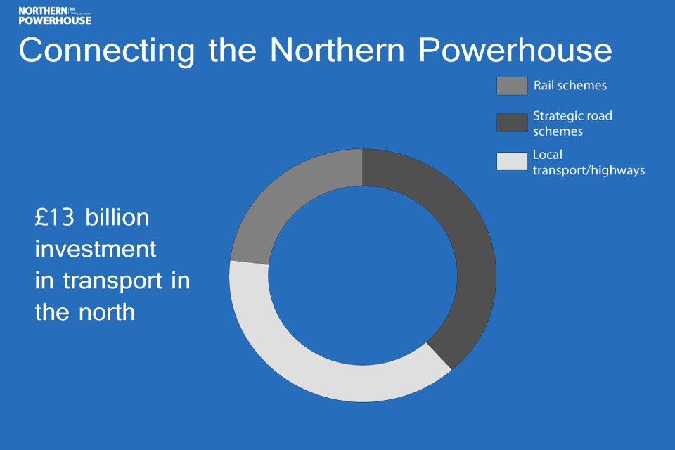 Northern Powerhouse transport infographic: total investment
