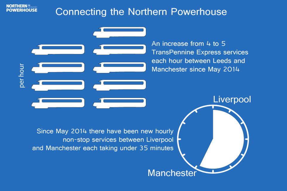 Northern Powerhouse transport infographic: rail services