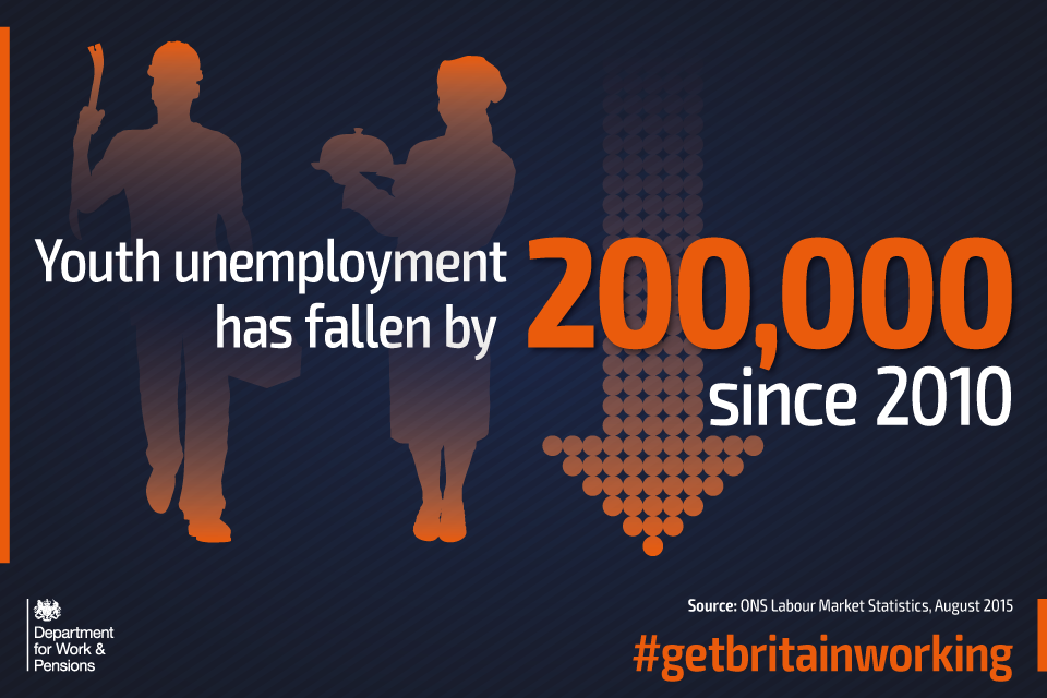 Youth unemployment has fallen by 200,000 since 2010