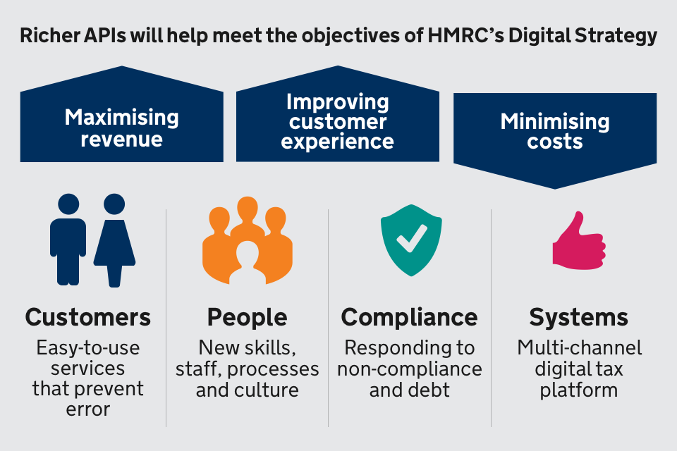 Diagram showing the objectives of the HMRC Digital Strategy