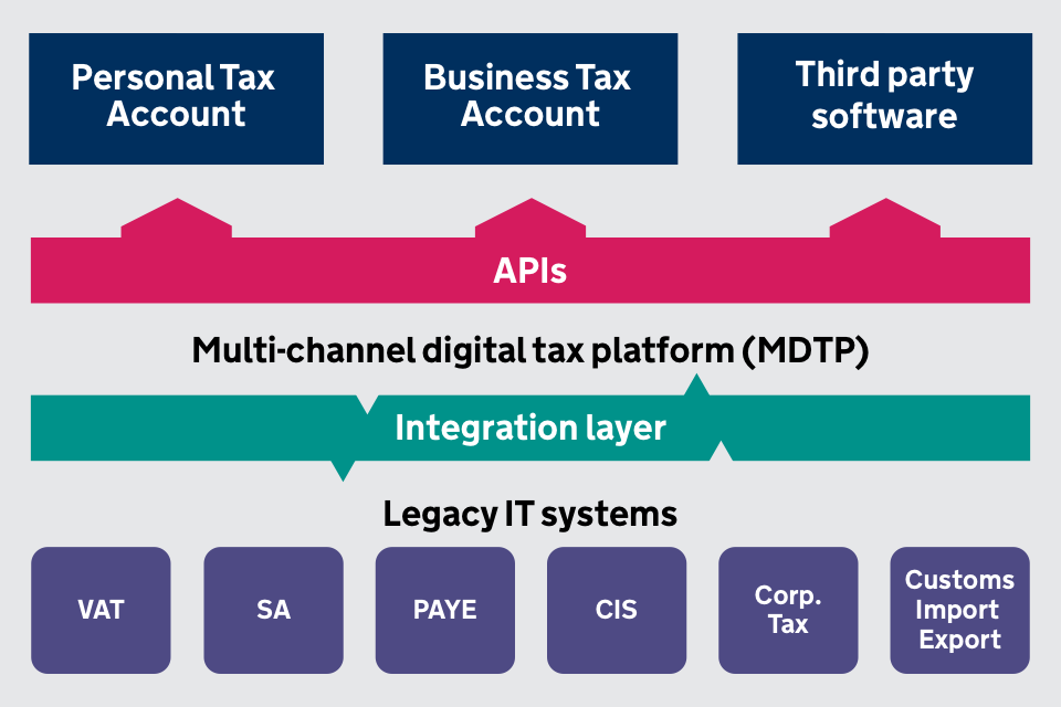 Diagram showing HMRC's API architecture