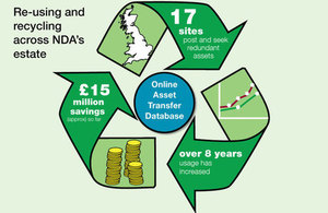 Re-using and recycling across NDA's estate saves £15million over 8 years