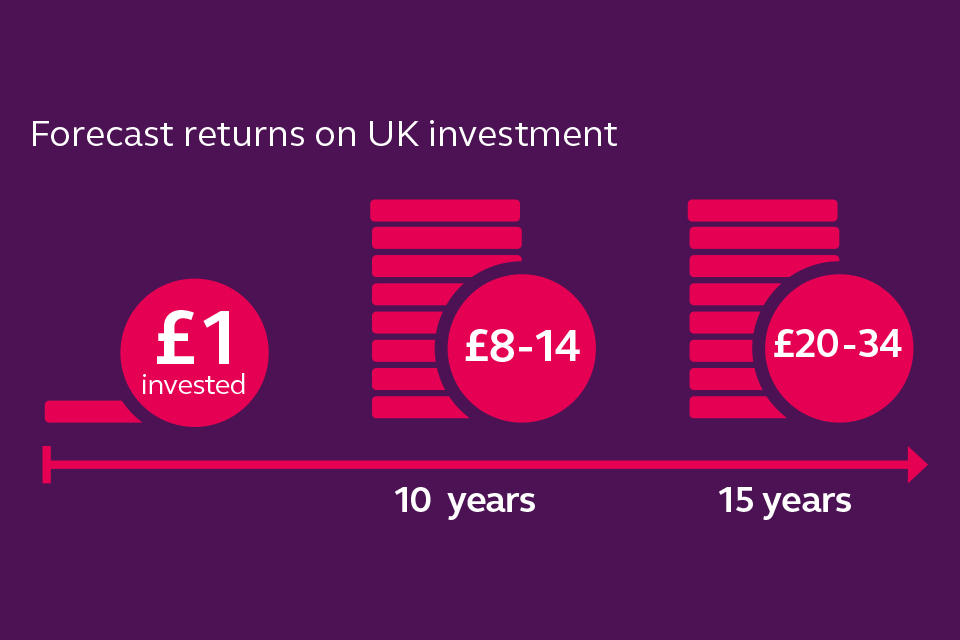 Every £1 invested by the LCV IP is forecast to return between £20 and £34 over 15 years.