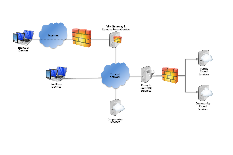 example enterprise IT architectural diagram