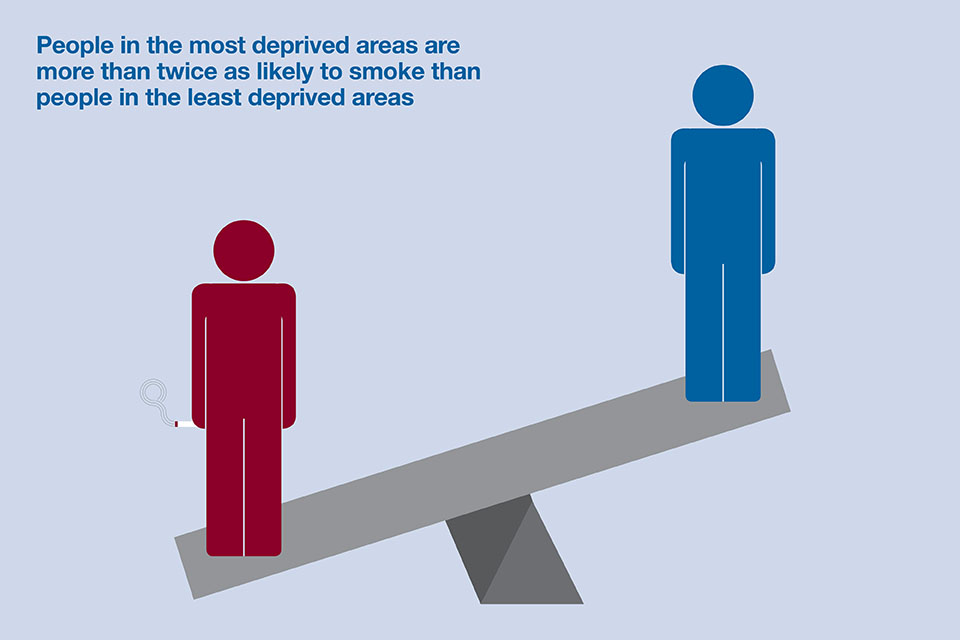 People in most deprived areas are more than twice as likely to smoke than people in the least deprived areas