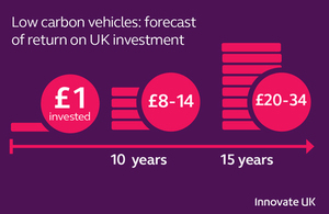 Low carbon vehicles projects' forecast return on investment over 5-15 years