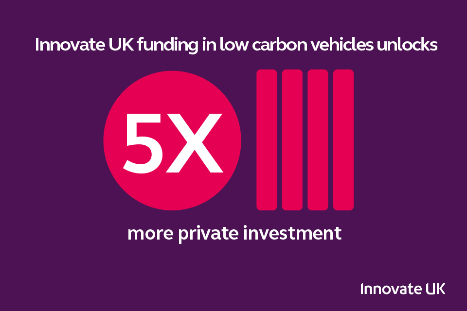 Private investment following low carbon vehicles projects is five times the level of the initial grant