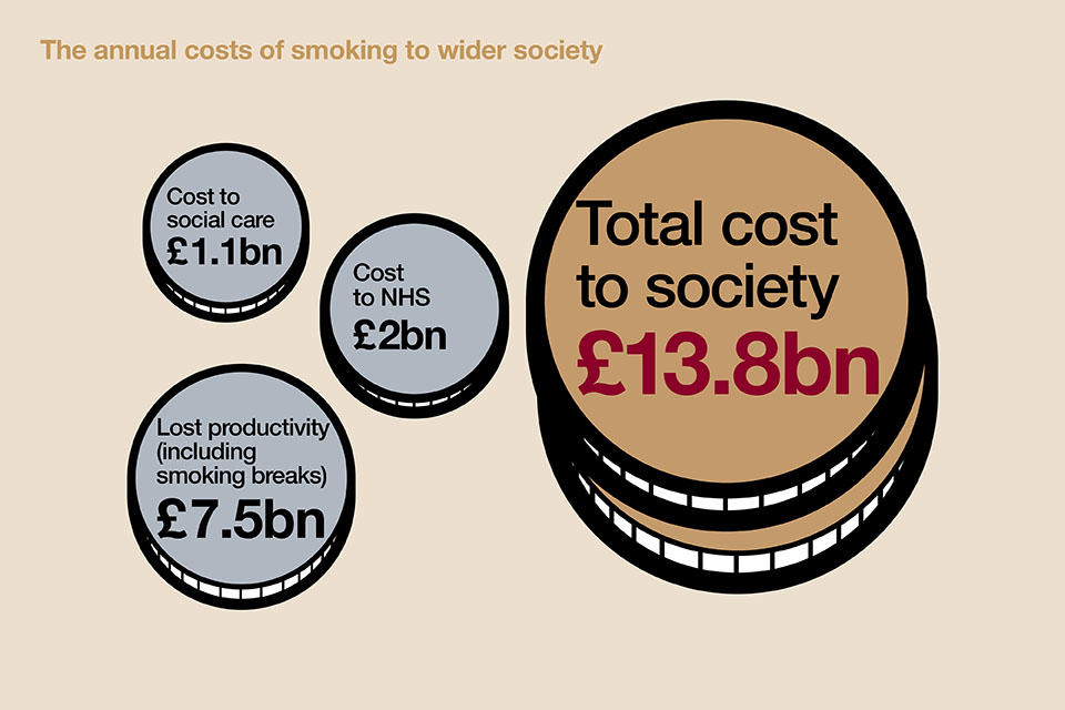 The annual costs of smoking to wider society