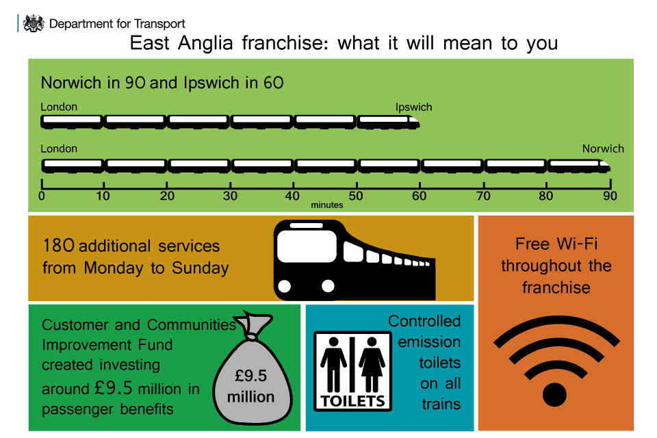 East Anglia rail franchise 2015