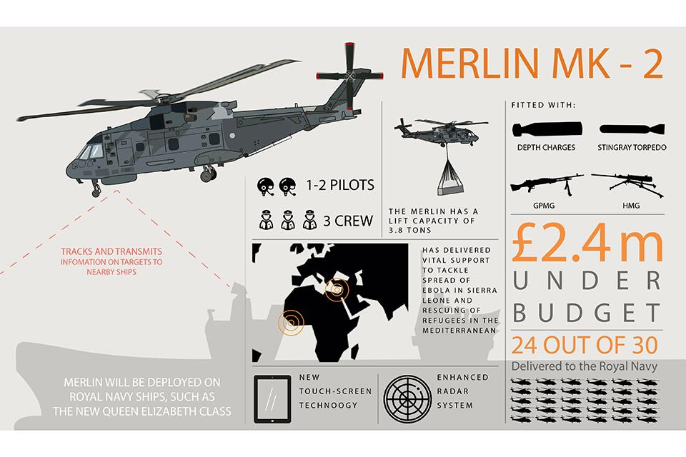 Merlin infographic