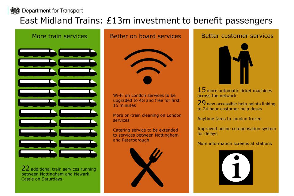 East Midlands rail franchise infographic.