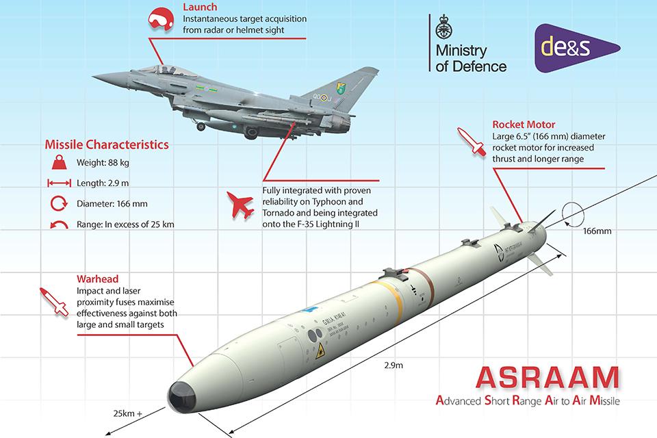 ASRAAM Infographic