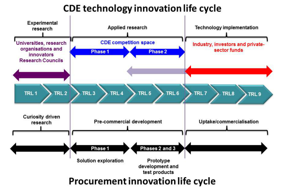 Technology innovation life cycle diagram.