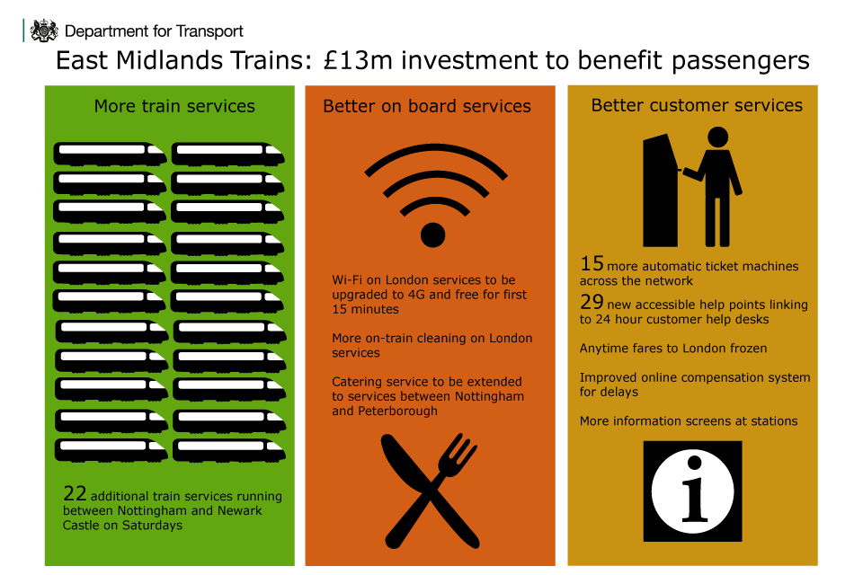 East Midlands rail franchise infographic.