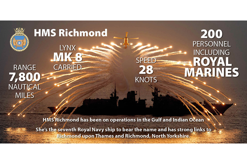 HMS Richmond infographic