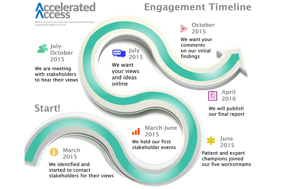 Updated engagement timeline
