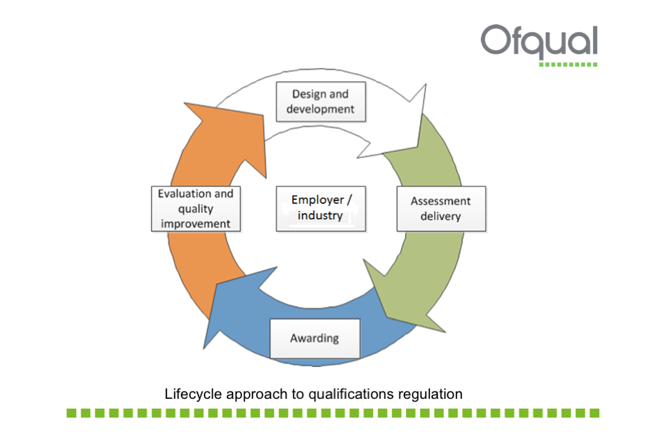 Qualification regulation lifecycle: design & development to assessment delivery to awarding to evaluation and quality improvement back to design & development.