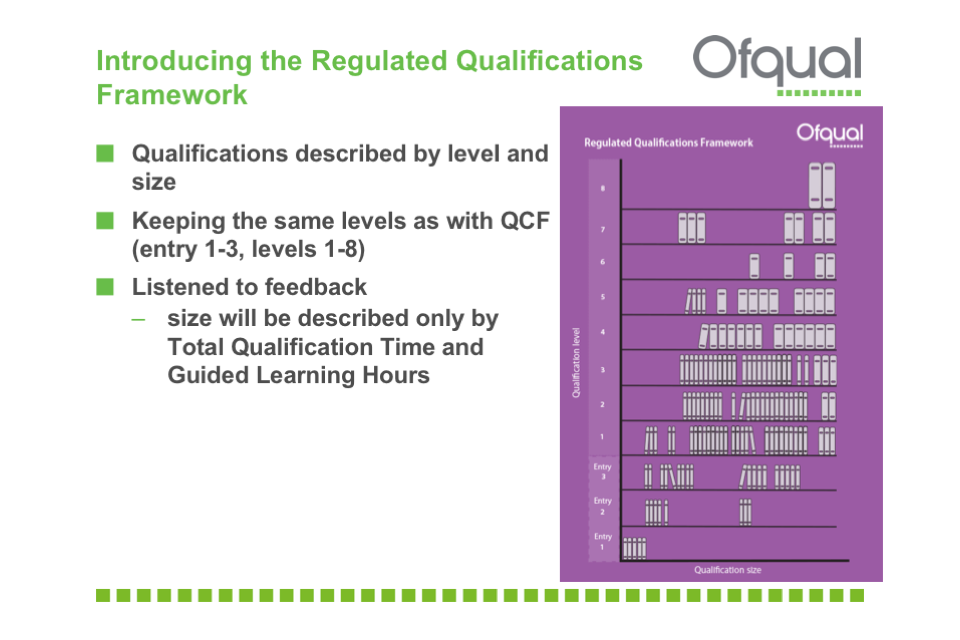 Qualifications described by level and size. Keeping the same levels as with QCF (entry 1 to 3, levels 1 to 8). Listened to feedback - size will be described only by Total Qualification Time and Guided Learning Hours.