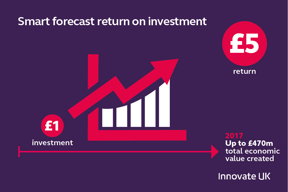 Smart RoI forecast infographic