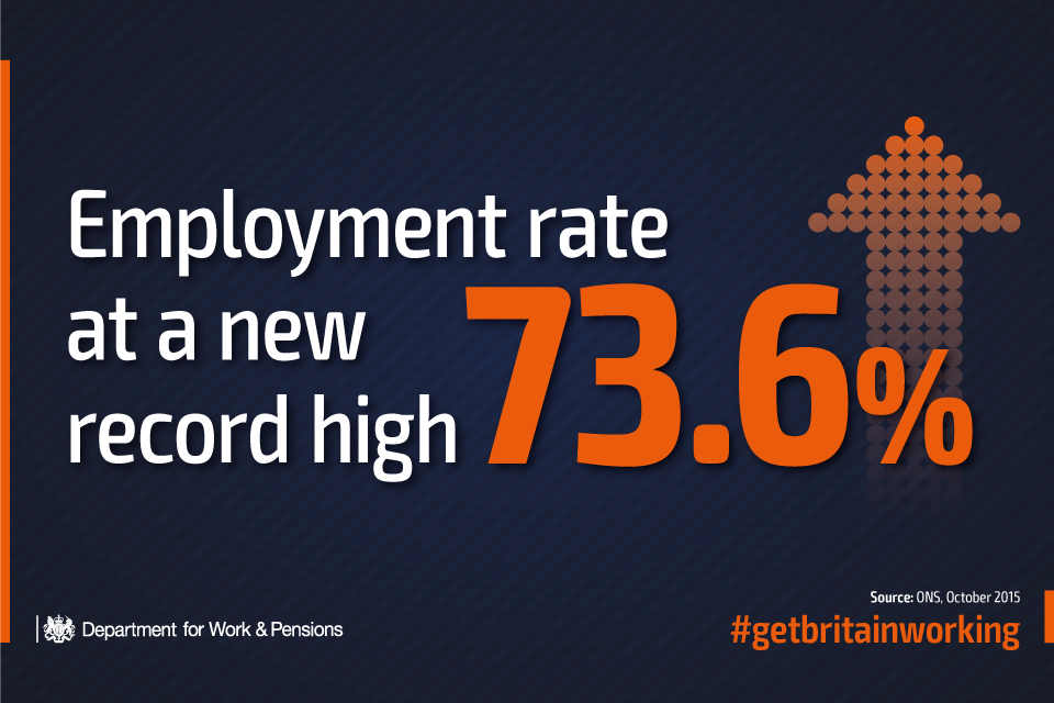 Employment rate 3.6%
