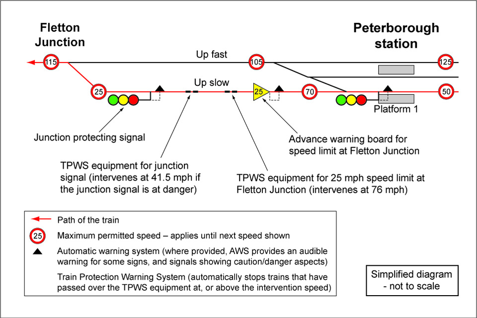 Simplified track and signalling arrangement at Fletton junction