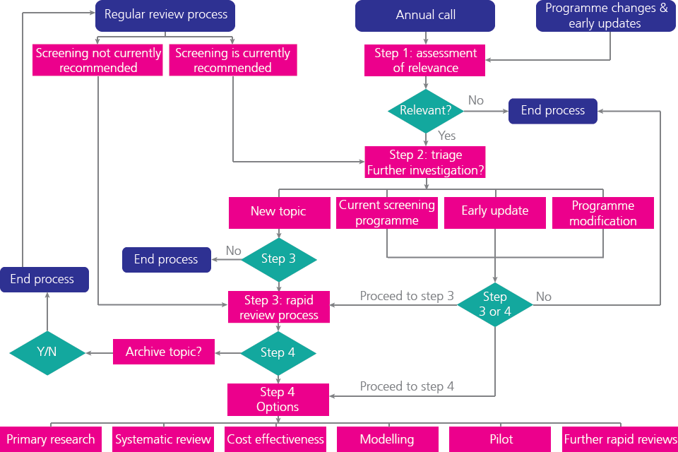 New review flowchart