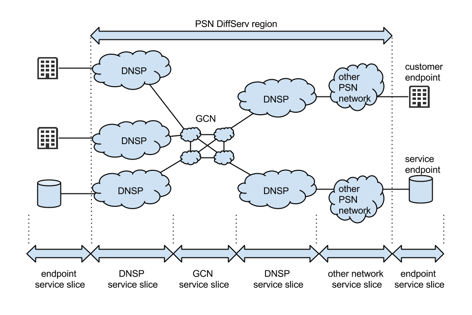 this diagram shows how psn is delivered over the gcn, to dnsps, other psn   an overview of the public services network architecture